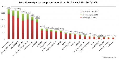 producteurs bio régions.jpg
