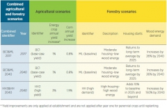 biomasse-scenarios.jpg