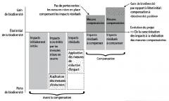 compensation écologique,aménités,rémunération,fondation de l'écologie politique