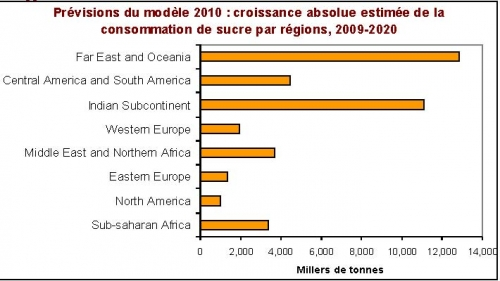 prevision croissance conso sucre regions 2020.jpg