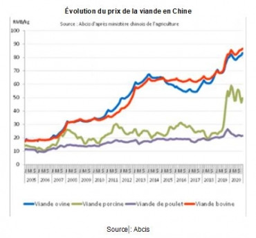 elevage,exploitations agricoles,chine,peste porcine africaine