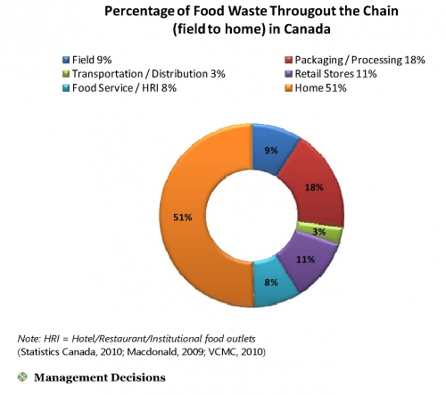 gaspillage canada graph.jpg