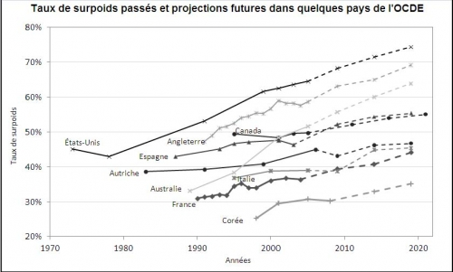 graph OCDE obesite.jpg