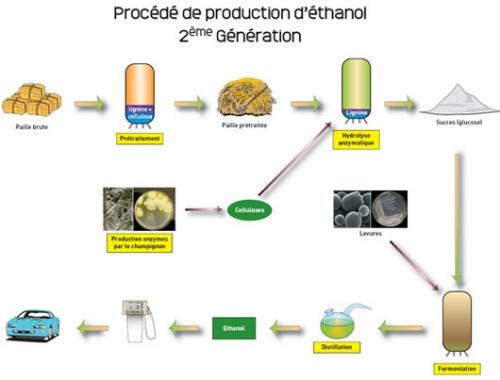 ethanol-2e-generation.jpg