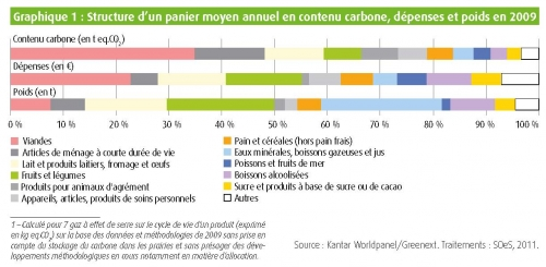 CGDD contenu carbone panier menagere.jpg